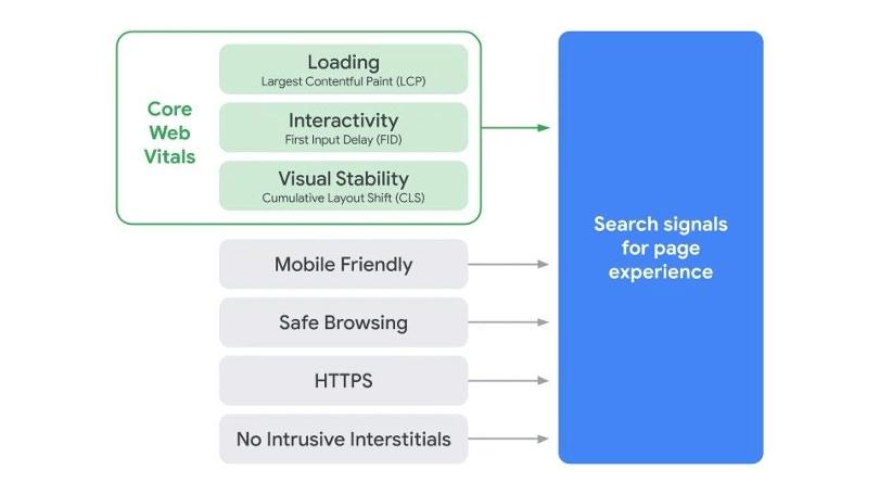 google-page-experience-core-web-vitals